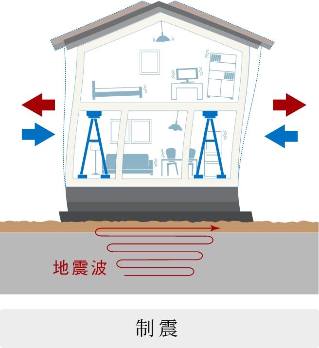 小さな揺れを分散・吸収して家へのダメージを防ぐ